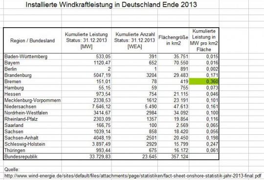 Installierte Windkraftleistung Bundesländer Ende 2013