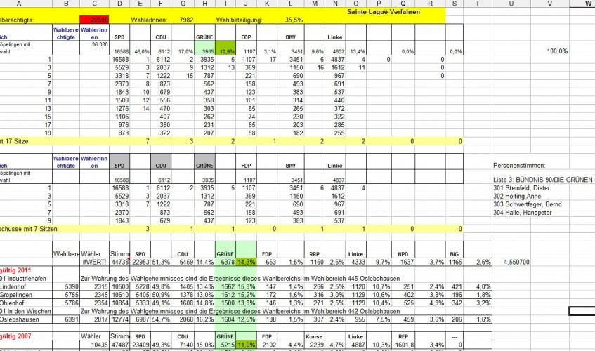 Ergebnis Beiratswahl Gröpelingen 2015