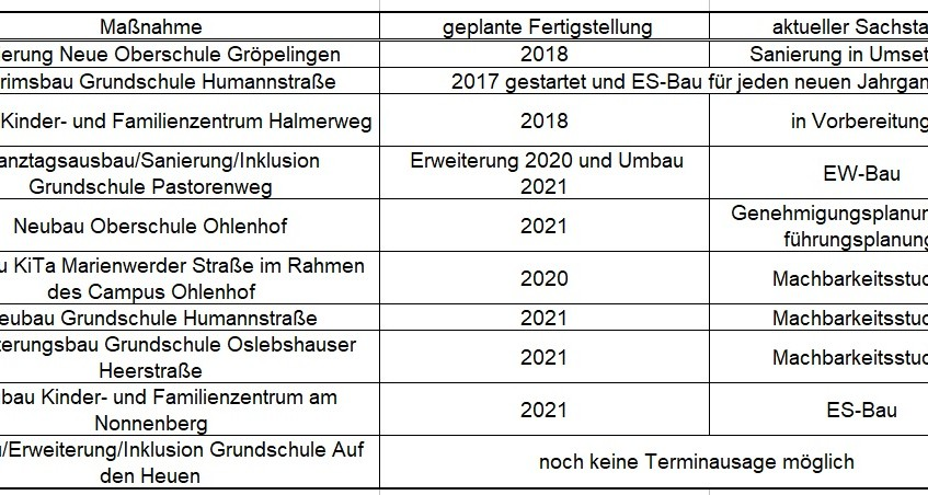 Feste Bauten Stand 2017 08